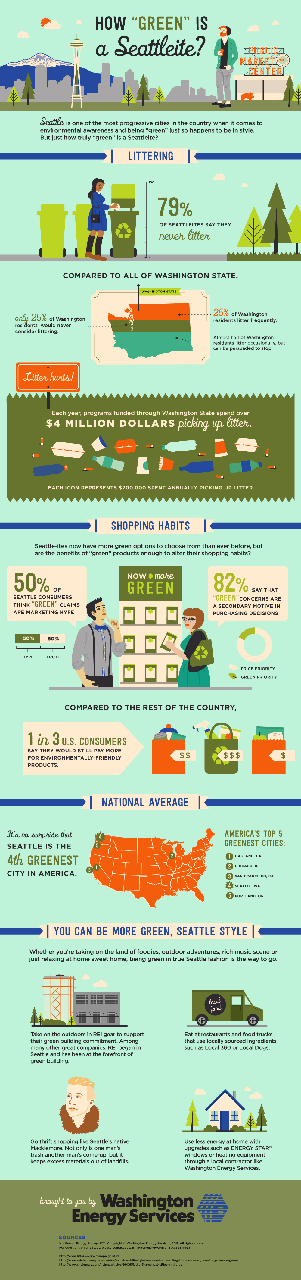 How green is a seattleite infographic?