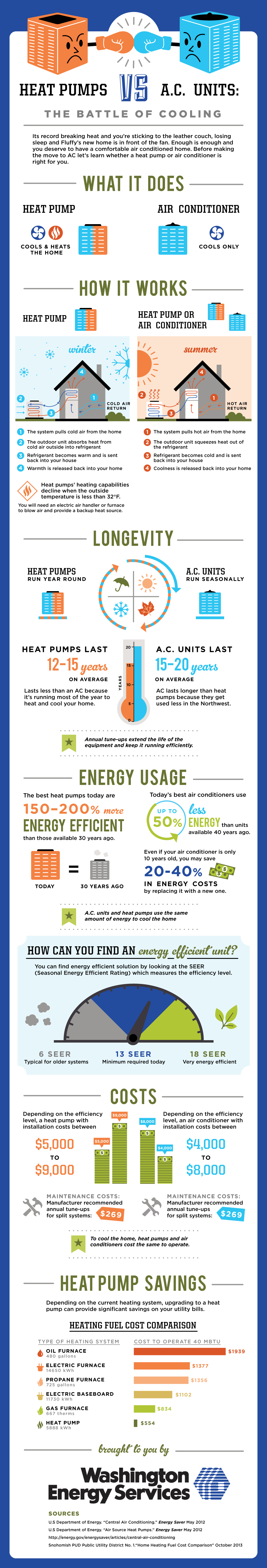 heat pumps vs ac infographic washington energy services. Black Bedroom Furniture Sets. Home Design Ideas