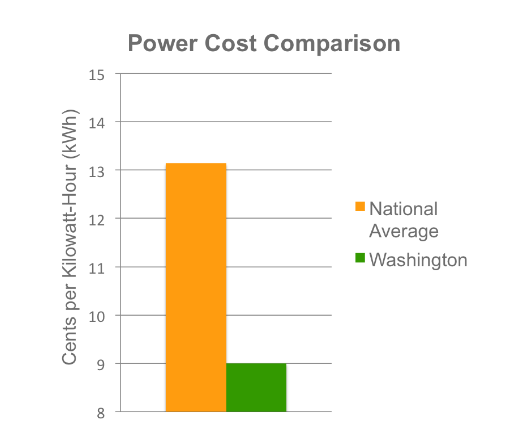 Power Cost Comparison Chart